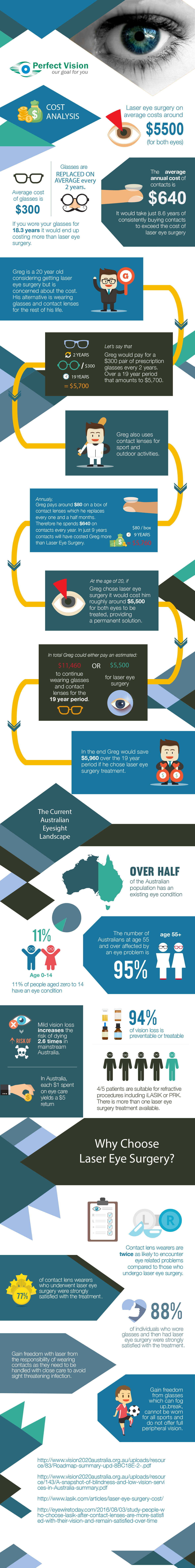 Costs of Laser Eye Surgery vs Glasses/Contact Lenses